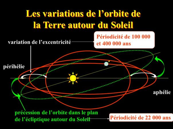 lesvariationsdele28099orbitedelaterreautourdusoleil